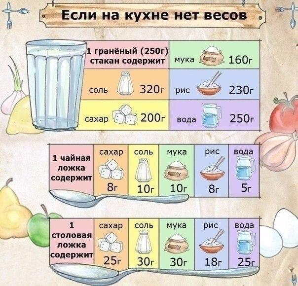 сколько грамм в ложке стакане